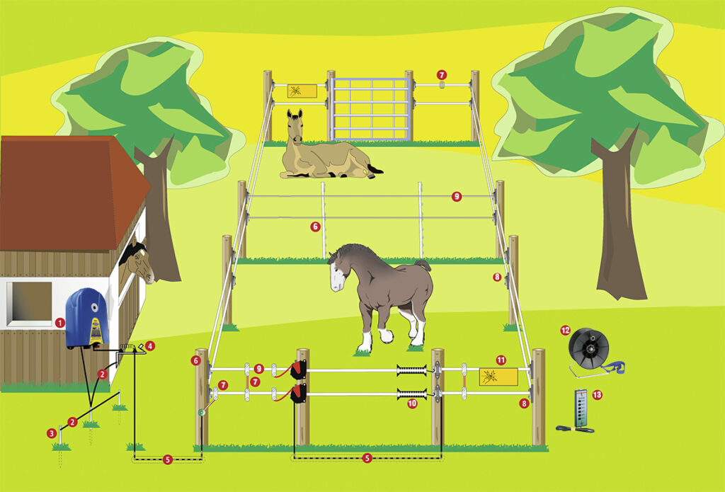 Recinzione elettrica come funziona agristore for Recinzione elettrica per cavalli